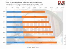 Out of Home in den USA - weiteres Wachstum